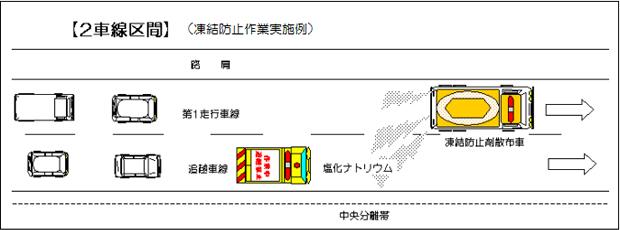 2車線区間(凍結防止作業実施例イメージ)