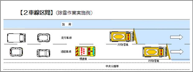 2車線区間(除雪作業実施例イメージ)