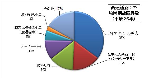 高速道路での原因別故障件数(平成25年)