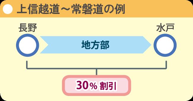 E18上信越道〜E6常磐道の例
