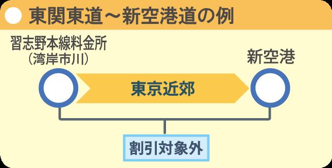 E51東関東道〜E65新空港道の例